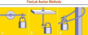 Pioneer Lock FlexLok Anchor Methods